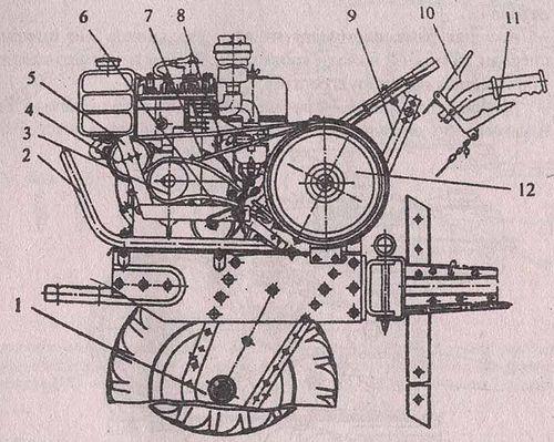 Инструкция по эксплуатации мотоблока мб 1д
