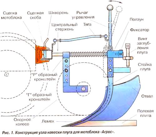 Регулировка лемешных плугов типа ПЛН