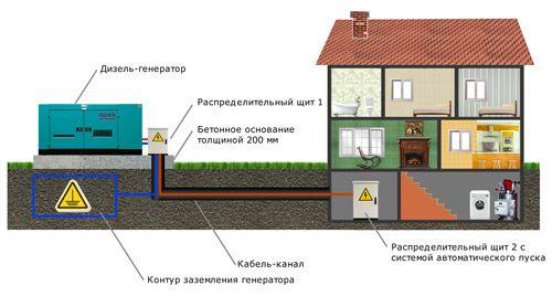 dizelnyj_generator_dlya_doma_06