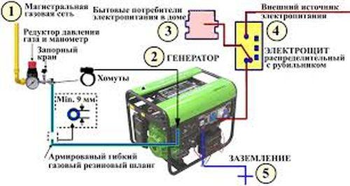 gazovyj_generator_03