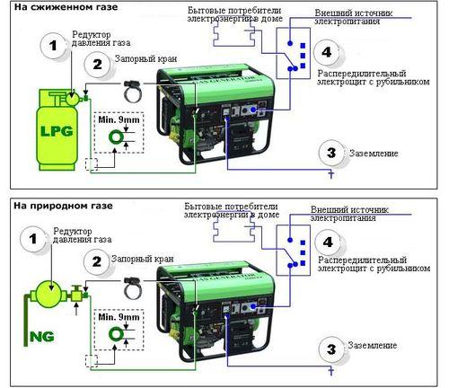 Как подключить генератор к сети своими руками фото 406