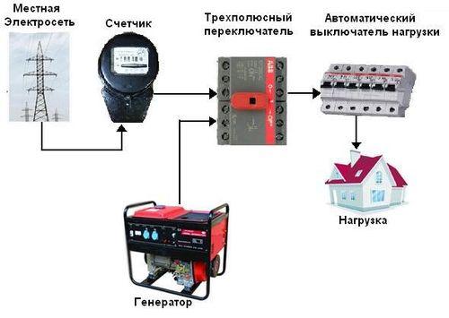 kak_podklyuchit_generator_k_domu_04